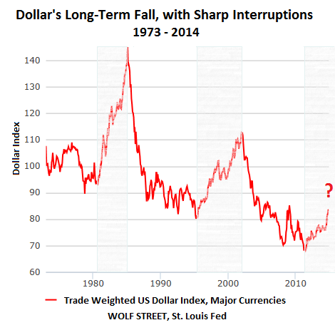 US-Dollar-index-1973-2014