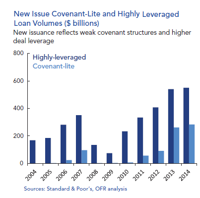 US-OFR-leveraged-loans-cov-lite_highly-leveraged