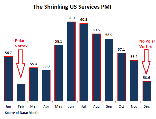 US-PMI-services-2014-12