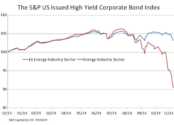 US-junk-bonds-energy-v-ex-energy