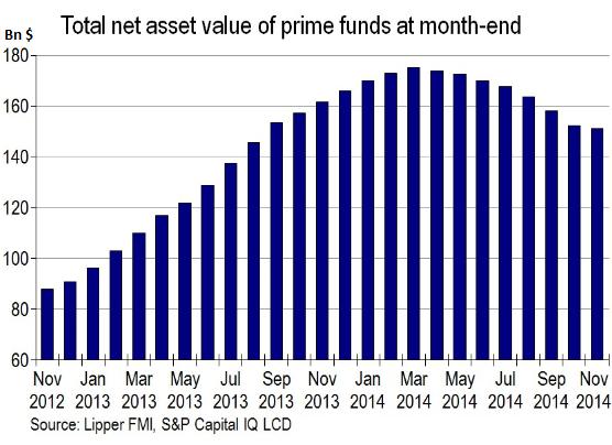 US-leveraged-loan-funds-Nov-2012_Nov-2014