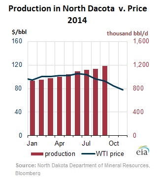 US-oil-production-v-price-ND-2014