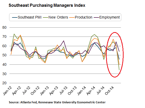US-Southeast-PMI-2012-2014-Dec