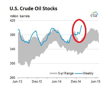 US-crude-oil-stocks-2015-01-30
