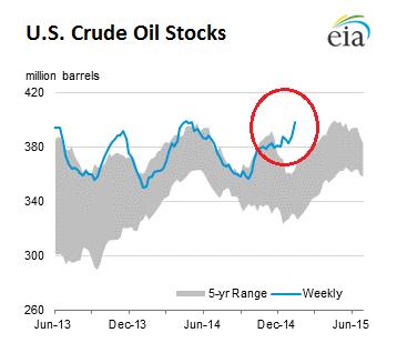 Crude oil stock options