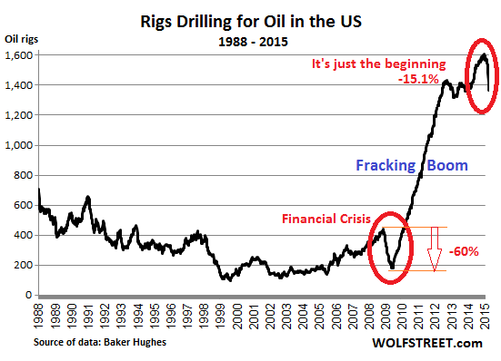 US-rig-count_1988_2015-01-16=oil