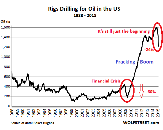 US-rig-count_1988_2015-01-30=oil