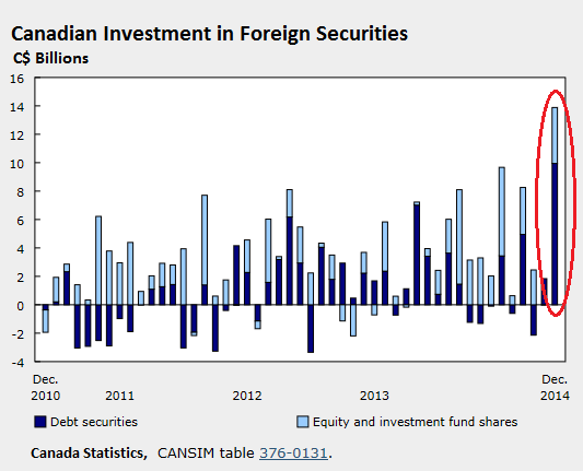 Canada-Canadian-investment-in-foreign-securities-2010_2014-Dec
