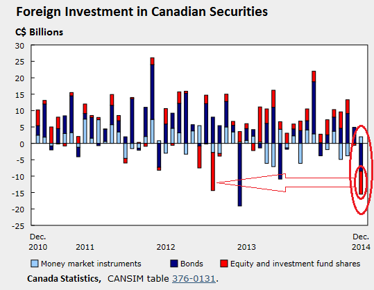 Canada-investment-by-foreigners-2010_2014-dec