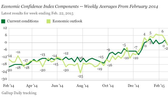 US-Economic-Confidence-Gallup-2015-02-24