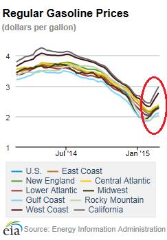 US-Regular-gasoline-prices