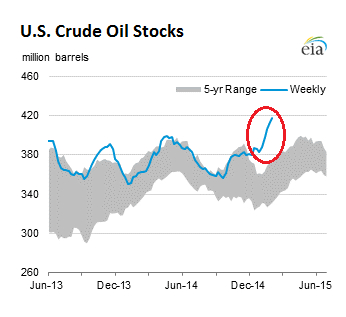 US-crude-oil-stocks-2015-02-11