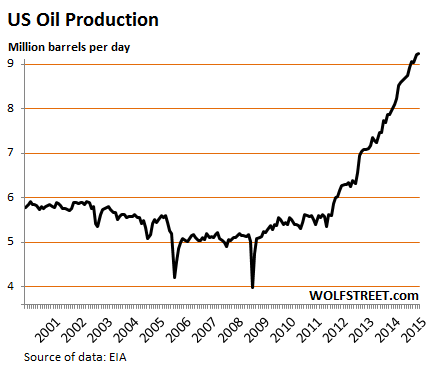 US-oil-production-2000_2015-1