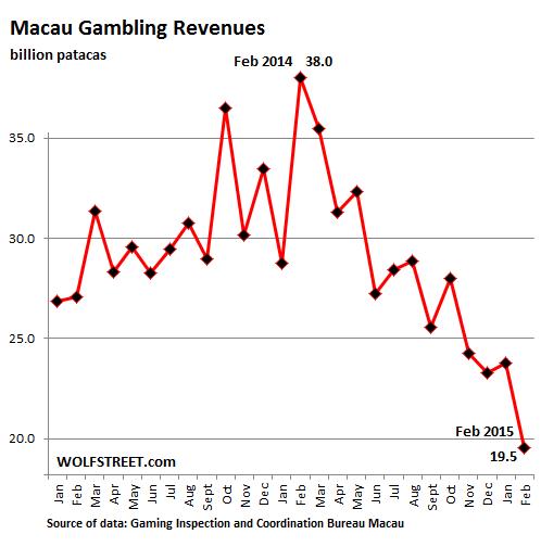 Macau casino revenues is there a method to winning slot machines