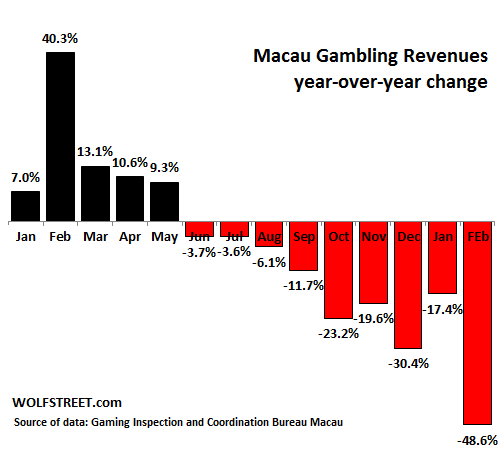 China-Macau-yoy-change-gaming-revenues-2014-2015-Feb