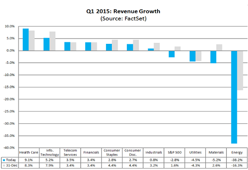 US-S+P500-2015-Q1-est-revenue-growth-27march