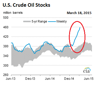 US-crude-oil-stocks-2015-03-18