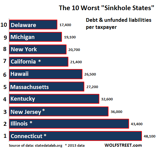 US-fiscal-sinkhole-states-10-worst