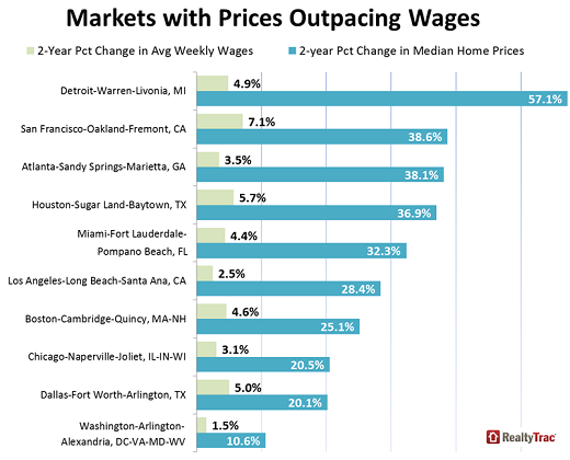 US-housing-markets-price-v-wage-increases