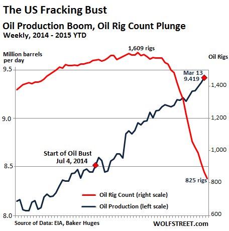 US-oil-production-rig-count-2014-2015=Mar20