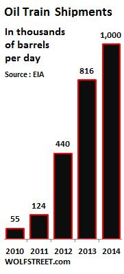 US-oil-train-shipments-growth-annual-2010_2014