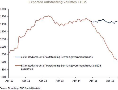 2015-04-17-otterwood-Expected-outstanding-German-Gov-Bonds