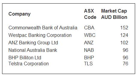 Australia-6-largest-stocks