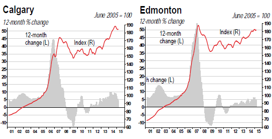 Canada-house-price-index-2015-04-Calgary-Edmonton