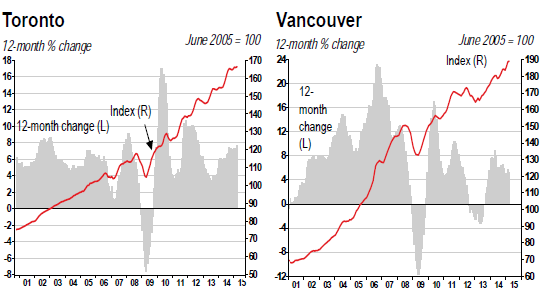 Canada-house-price-index-2015-04-Toronto-Vancouver