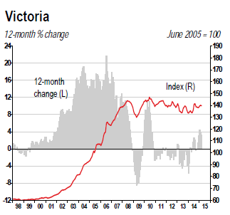 Canada-house-price-index-2015-04-Victoria