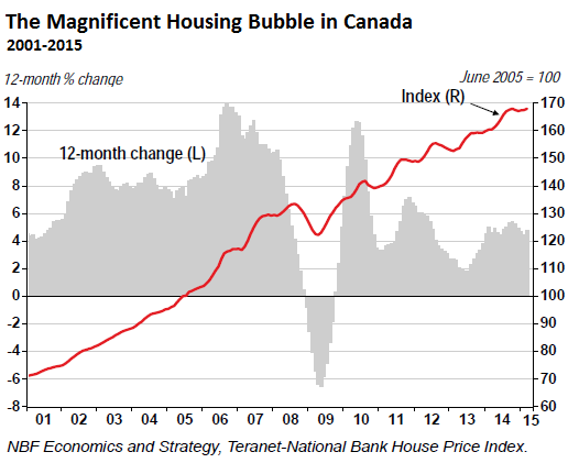 Canada-house-price-index-2015-04