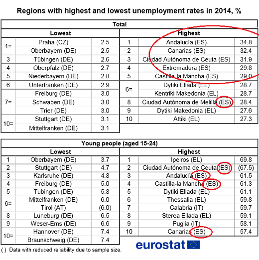 EU-Spain-unemployment-top-regions
