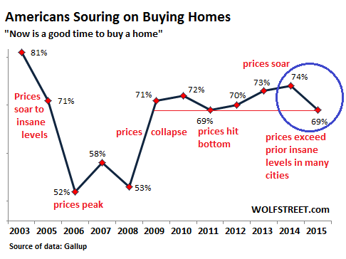US-Home-buying-now-a-good-time-2015