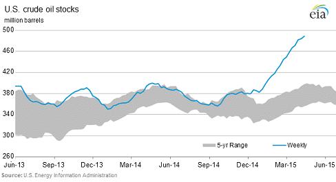 US-crude-oil-stocks-2015-04-22