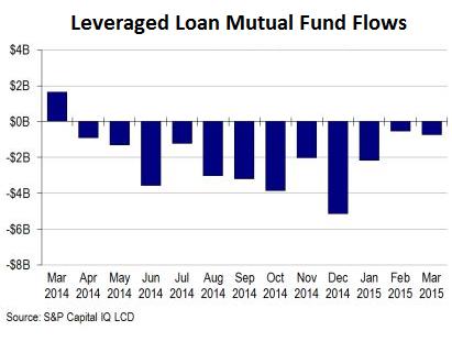 US-leveraged-loan-fund-flows-2014_2015-03