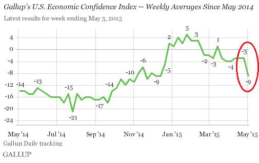 US-Gallup-Economic-confidence-2015-05-05