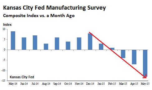 US-Kansas-city-manufacturing-index-2015-05