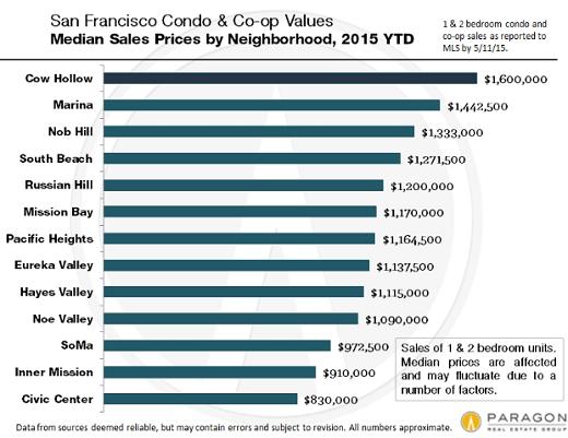 US-San-Francisco-condo-prices-by-neighborhood-Paragon-2015-04
