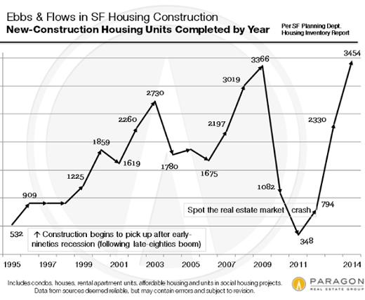 US-San-Francisco-home-construction-Paragon-1995-2014