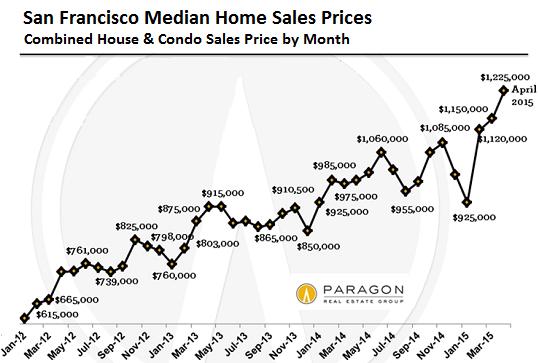 US-San-Francisco-home-prices-Paragon-2012-2015-04
