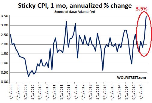 US-Sticky-CPI-2009_2015-04
