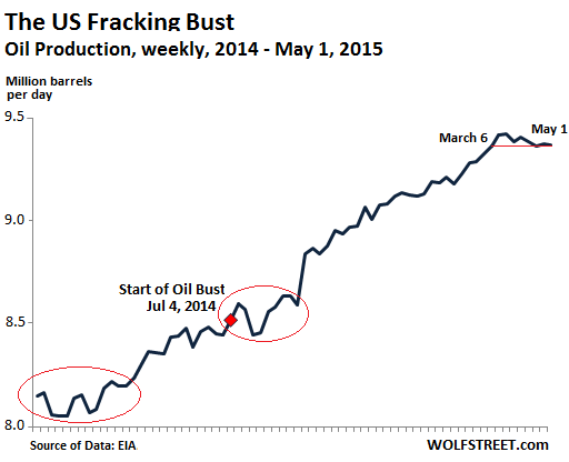 US-oil-production-weekly-2014-2015=May01