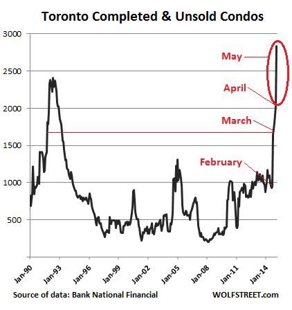 Canada-Toronto-unsold-condos-2015-05