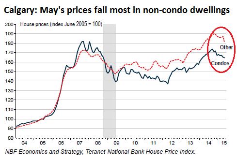 Canada-home-price-index-Calgary=2015-05