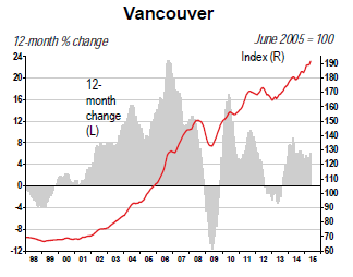 Canada-home-price-index-Vancouver-2015-05