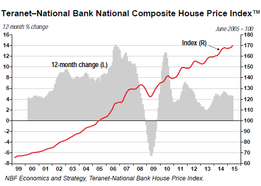Canada-home-price-index-national-2015-05
