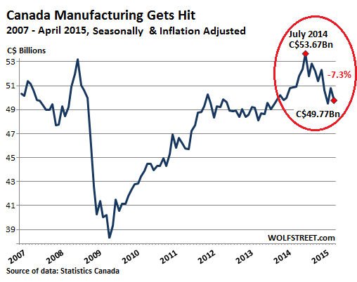 Canada-manufacturing=2007_2015-04