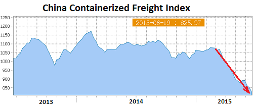 China-Containerized-Freight-Index-2015-06-19