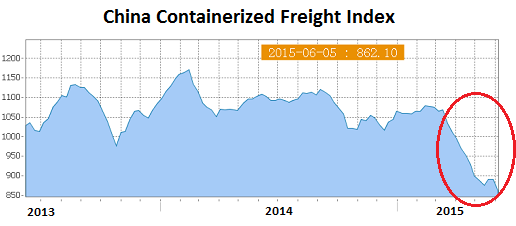 China-Containerized-Freight-index-2015-06-05