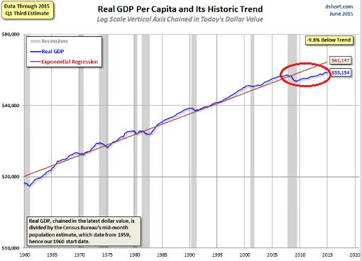 US-GDP-per-capita-1960-20015-Q1